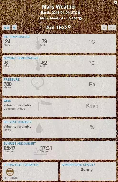 "▲Nasa""好奇""号火星探测器传回的火星气候数据 图据Nasa网"